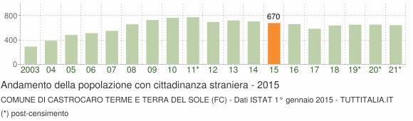 Grafico andamento popolazione stranieri Comune di Castrocaro Terme e Terra del Sole (FC)