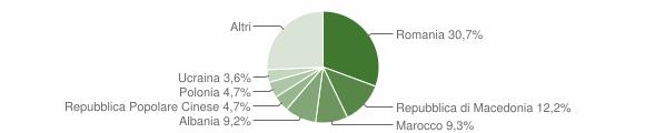 Grafico cittadinanza stranieri - Castrocaro Terme e Terra del Sole 2012