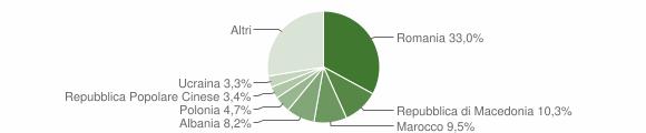 Grafico cittadinanza stranieri - Castrocaro Terme e Terra del Sole 2014