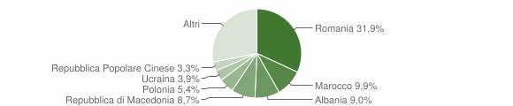 Grafico cittadinanza stranieri - Castrocaro Terme e Terra del Sole 2015