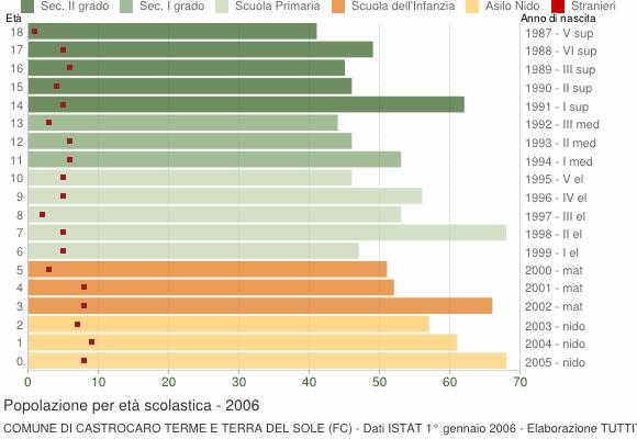 Grafico Popolazione in età scolastica - Castrocaro Terme e Terra del Sole 2006