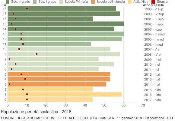 Grafico Popolazione in età scolastica - Castrocaro Terme e Terra del Sole 2018