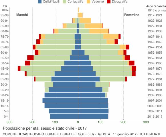 Grafico Popolazione per età, sesso e stato civile Comune di Castrocaro Terme e Terra del Sole (FC)
