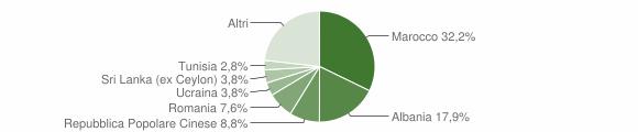 Grafico cittadinanza stranieri - Marano sul Panaro 2018