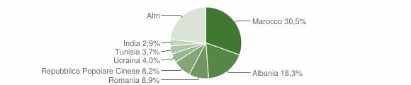 Grafico cittadinanza stranieri - Marano sul Panaro 2019