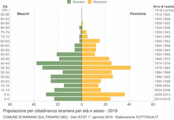 Grafico cittadini stranieri - Marano sul Panaro 2019