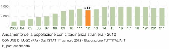 Grafico andamento popolazione stranieri Comune di Lugo (RA)