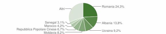 Grafico cittadinanza stranieri - Comacchio 2019