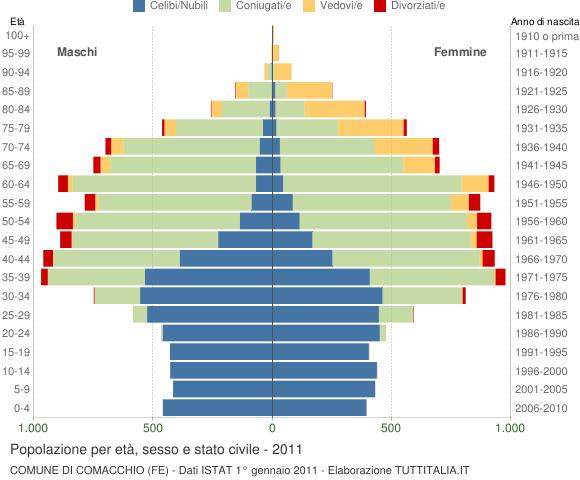 Grafico Popolazione per età, sesso e stato civile Comune di Comacchio (FE)
