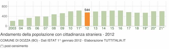 Grafico andamento popolazione stranieri Comune di Dozza (BO)