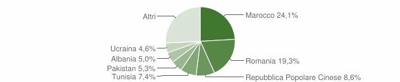 Grafico cittadinanza stranieri - Dozza 2012