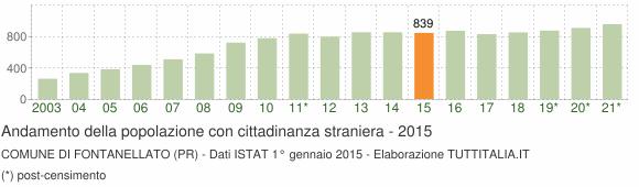 Grafico andamento popolazione stranieri Comune di Fontanellato (PR)