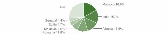 Grafico cittadinanza stranieri - Fontanellato 2019