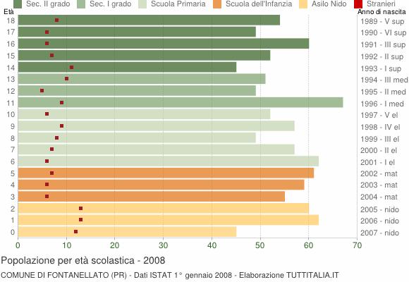 Grafico Popolazione in età scolastica - Fontanellato 2008