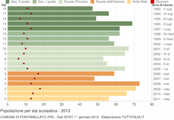 Grafico Popolazione in età scolastica - Fontanellato 2012
