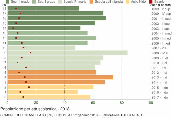 Grafico Popolazione in età scolastica - Fontanellato 2018