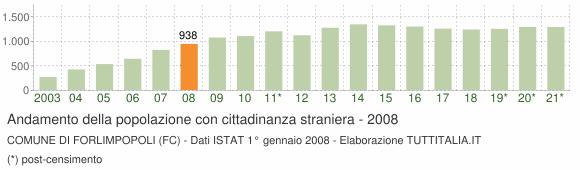 Grafico andamento popolazione stranieri Comune di Forlimpopoli (FC)