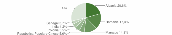 Grafico cittadinanza stranieri - Forlimpopoli 2009