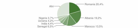 Grafico cittadinanza stranieri - Forlimpopoli 2014