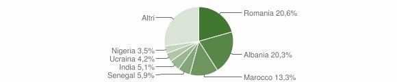 Grafico cittadinanza stranieri - Forlimpopoli 2019
