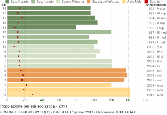 Grafico Popolazione in età scolastica - Forlimpopoli 2011