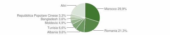 Grafico cittadinanza stranieri - Marzabotto 2019