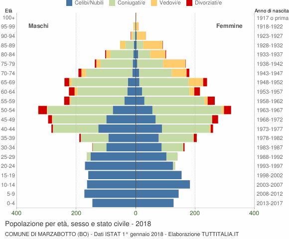 Grafico Popolazione per età, sesso e stato civile Comune di Marzabotto (BO)