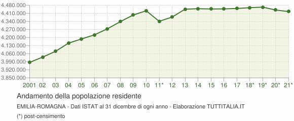Andamento popolazione Emilia-Romagna