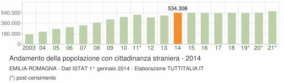Grafico andamento popolazione stranieri Emilia-Romagna