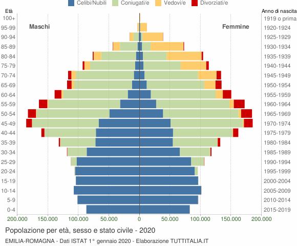 Grafico Popolazione per età, sesso e stato civile Emilia-Romagna