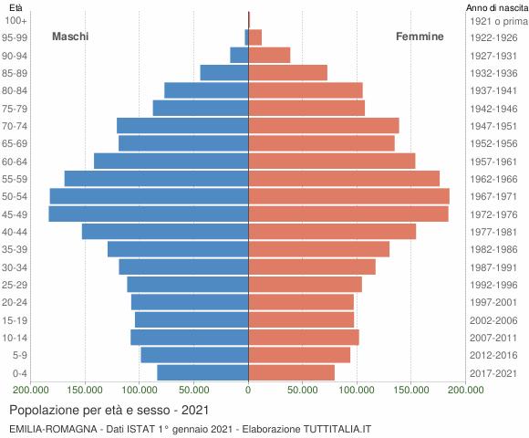 Grafico Popolazione per età e sesso Emilia-Romagna