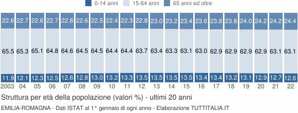 Grafico struttura della popolazione Emilia-Romagna