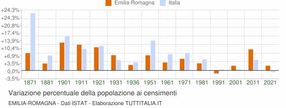 Grafico variazione percentuale della popolazione Emilia-Romagna