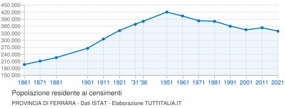 Grafico andamento storico popolazione Provincia di Ferrara