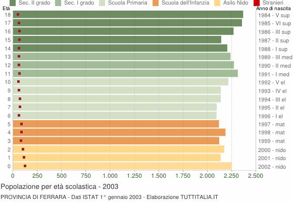 Grafico Popolazione in età scolastica - 2003