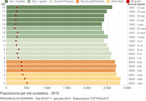 Grafico Popolazione in età scolastica - 2010