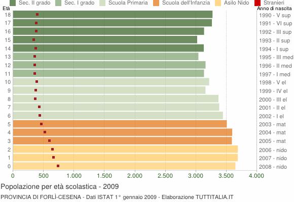 Grafico Popolazione in età scolastica - 2009