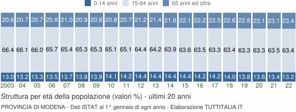 Grafico struttura della popolazione Provincia di Modena