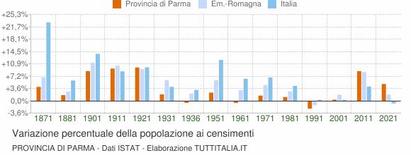 Grafico variazione percentuale della popolazione Provincia di Parma
