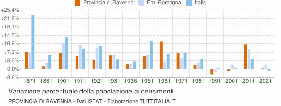 Grafico variazione percentuale della popolazione Provincia di Ravenna
