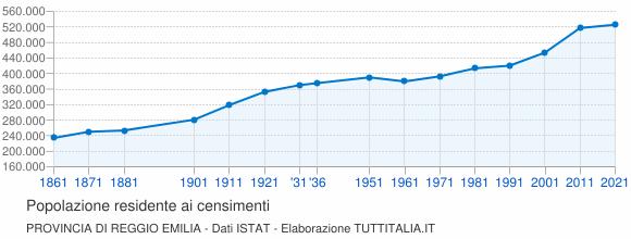 Grafico andamento storico popolazione Provincia di Reggio Emilia