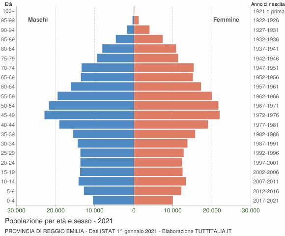 Grafico Popolazione per età e sesso Provincia di Reggio Emilia