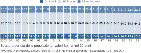 Grafico struttura della popolazione Provincia di Reggio Emilia