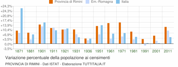 Grafico variazione percentuale della popolazione Provincia di Rimini