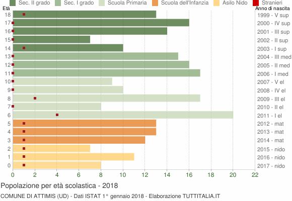 Grafico Popolazione in età scolastica - Attimis 2018