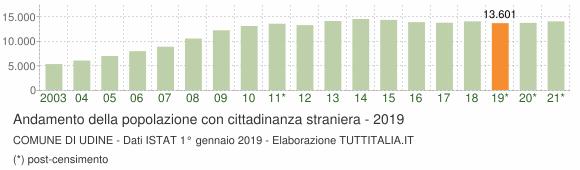 Grafico andamento popolazione stranieri Comune di Udine