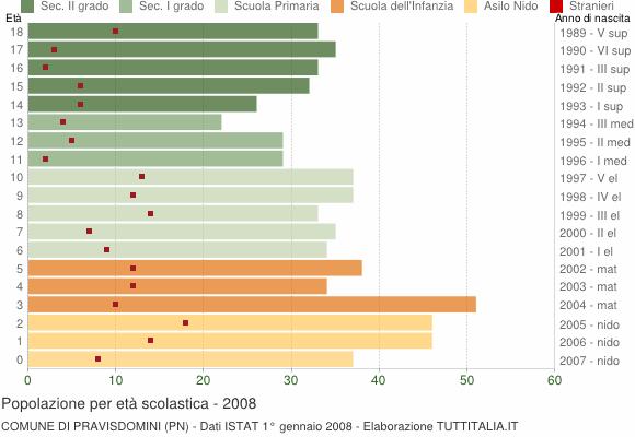 Grafico Popolazione in età scolastica - Pravisdomini 2008