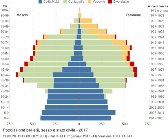 Grafico Popolazione per età, sesso e stato civile Comune di Codroipo (UD)