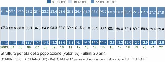 Grafico struttura della popolazione Comune di Sedegliano (UD)