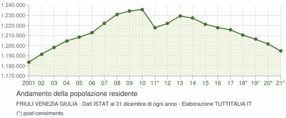 Andamento popolazione Friuli Venezia Giulia